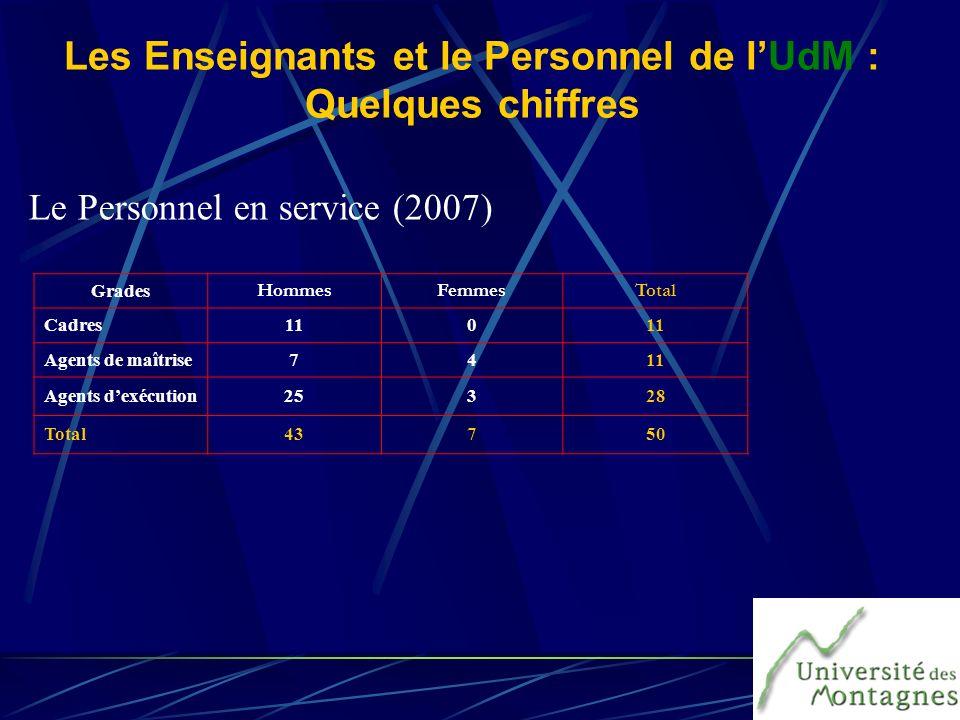 Les Enseignants et le Personnel de l'UdM : Quelques chiffres