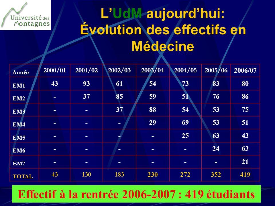 L'UdM aujourd'hui: Évolution des effectifs en Médecine