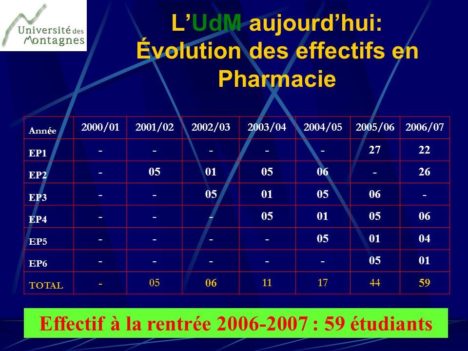 L'UdM aujourd'hui: Évolution des effectifs en Pharmacie