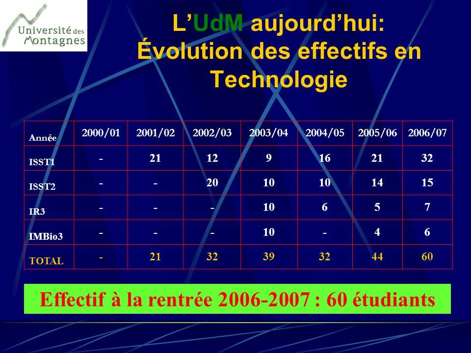 L'UdM aujourd'hui: Évolution des effectifs en Technologie