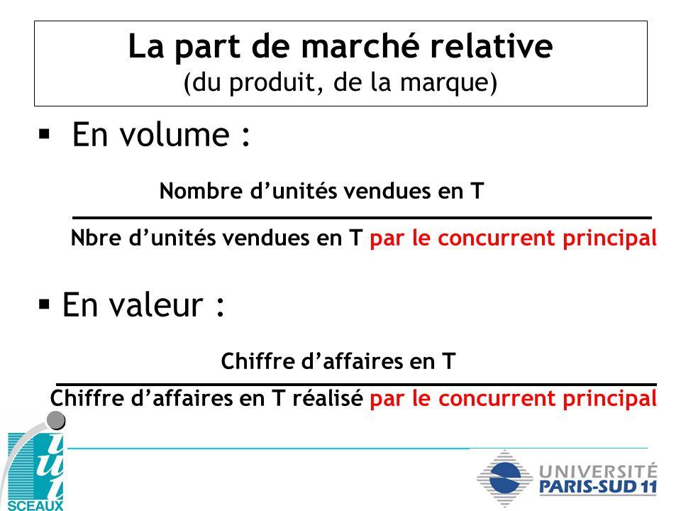 La part de marché relative (du produit, de la marque)