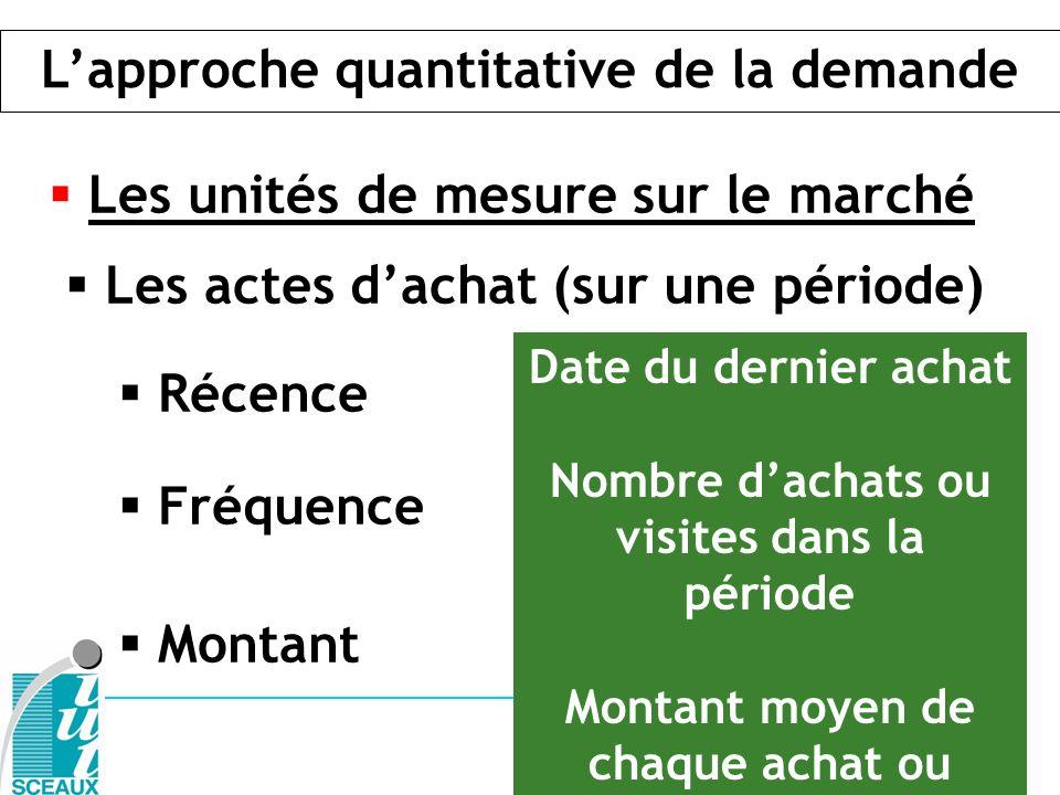 L'approche quantitative de la demande
