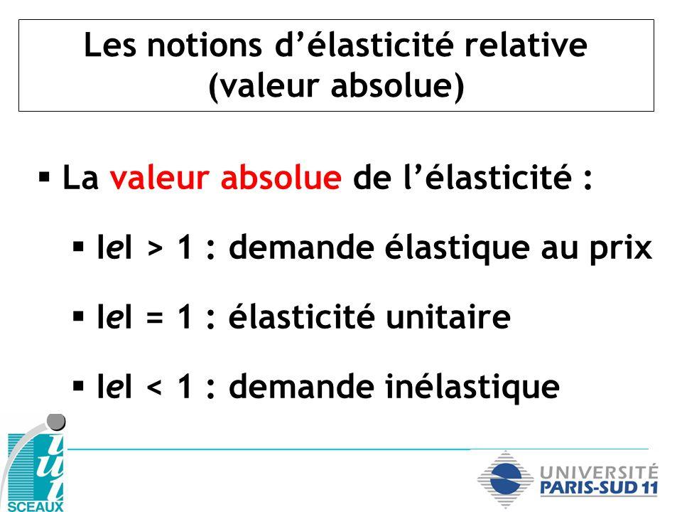 Les notions d'élasticité relative (valeur absolue)