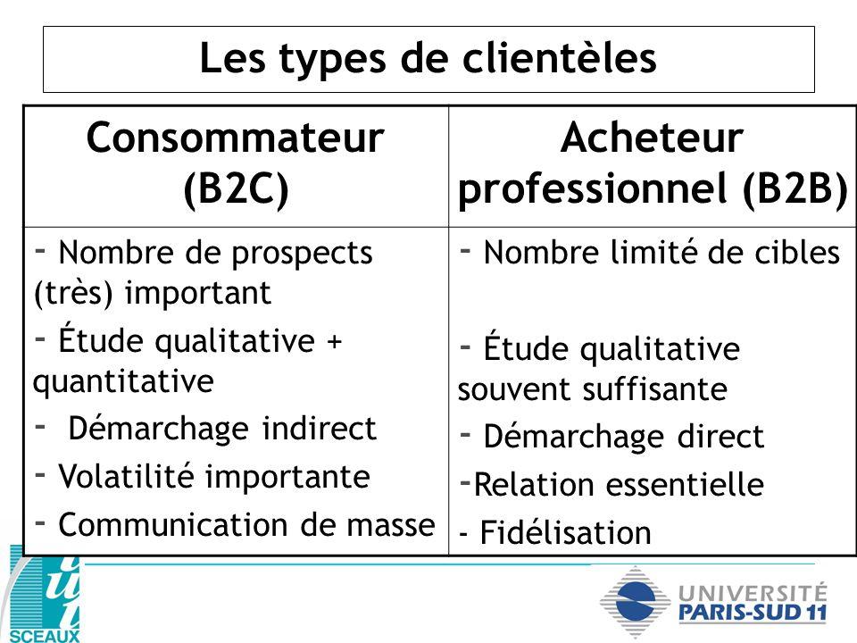 Les types de clientèles Acheteur professionnel (B2B)
