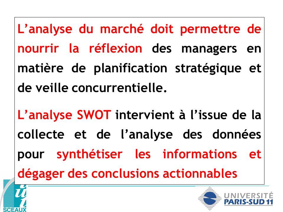 L'analyse du marché doit permettre de nourrir la réflexion des managers en matière de planification stratégique et de veille concurrentielle.
