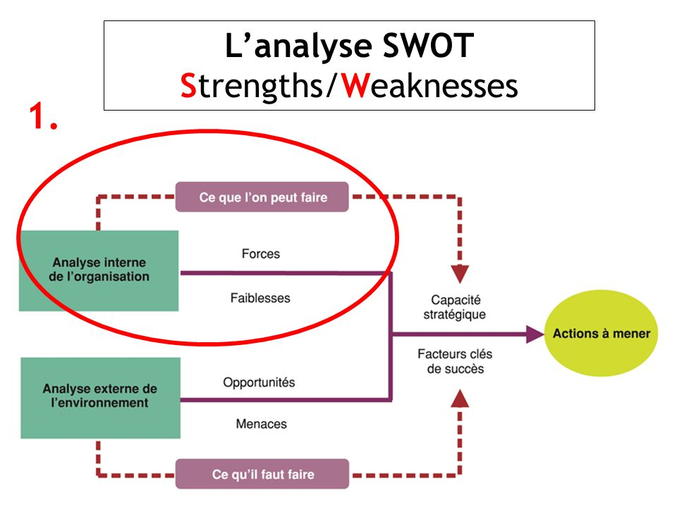 L'analyse SWOT Strengths/Weaknesses
