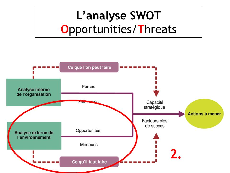 L'analyse SWOT Opportunities/Threats