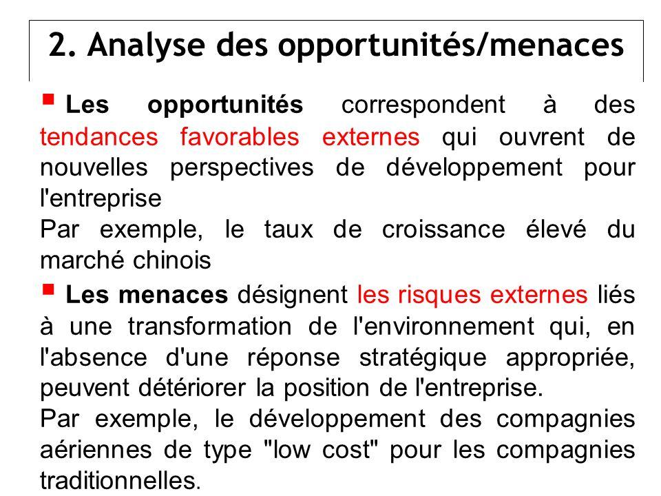 2. Analyse des opportunités/menaces