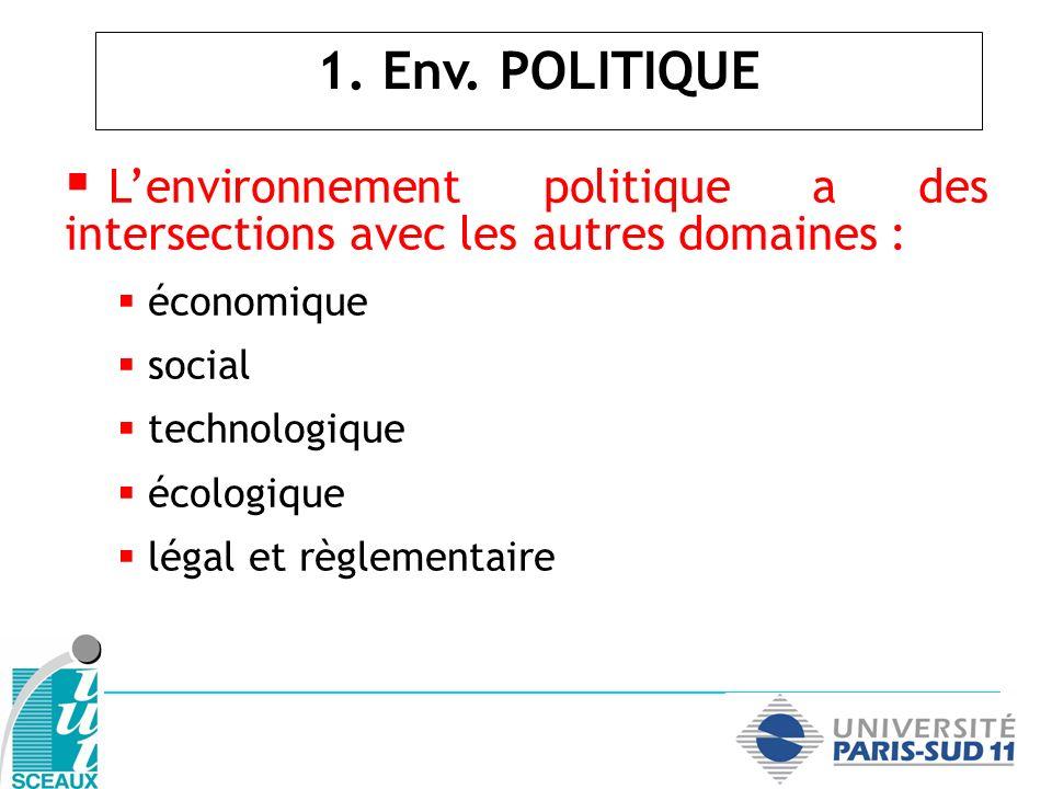 1. Env. POLITIQUE L'environnement politique a des intersections avec les autres domaines : économique.