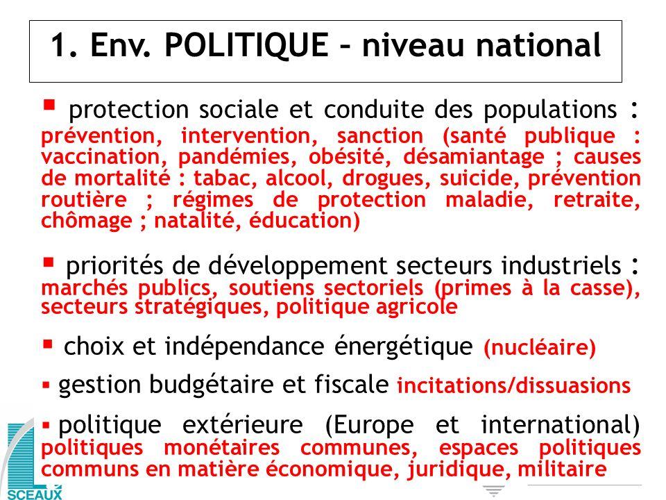 1. Env. POLITIQUE – niveau national