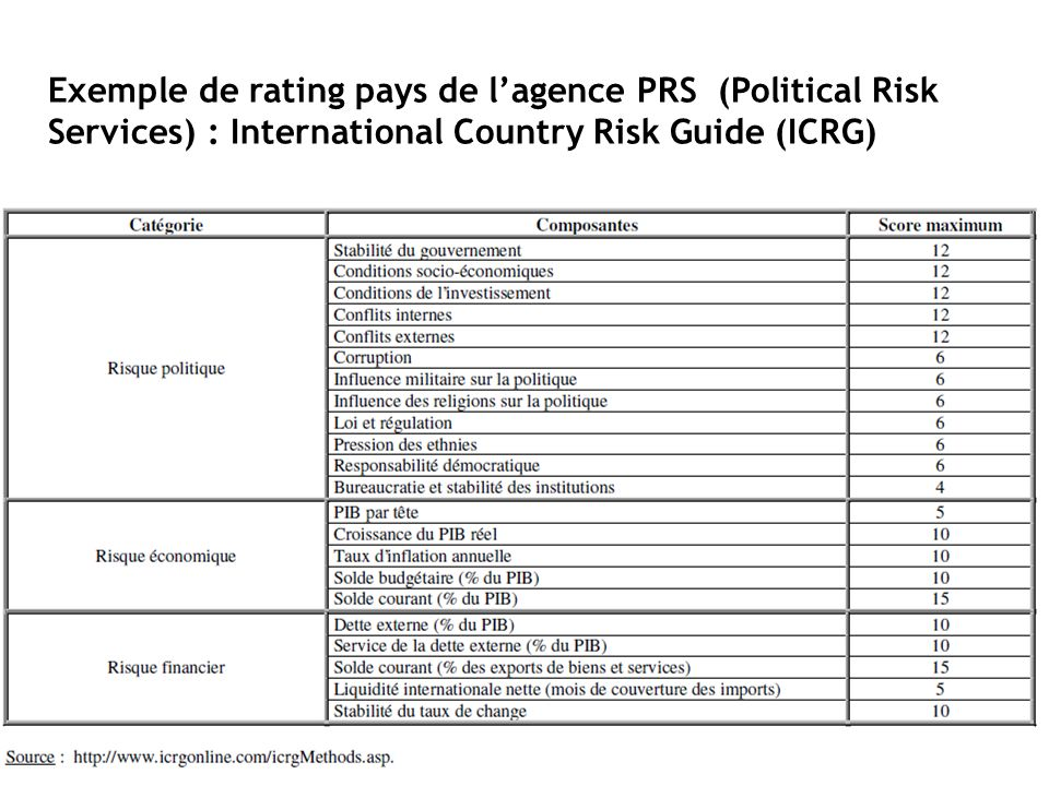 Exemple de rating pays de l'agence PRS (Political Risk Services) : International Country Risk Guide (ICRG)