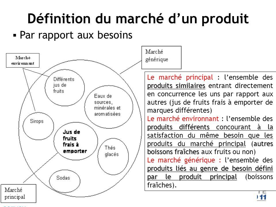 Définition du marché d'un produit