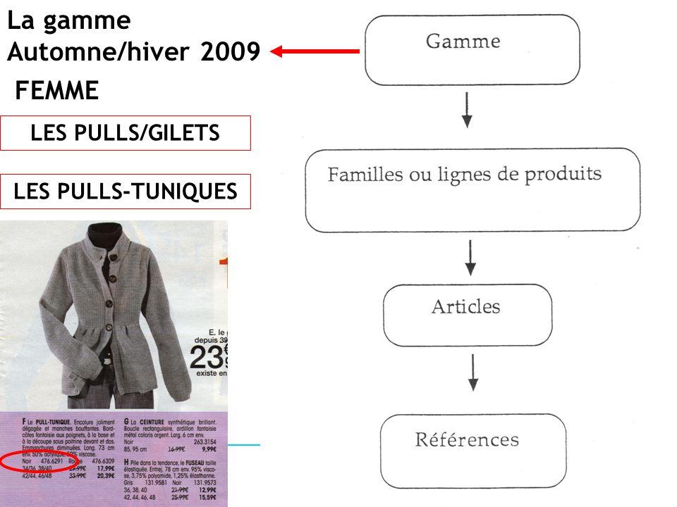 La gamme Automne/hiver 2009 FEMME