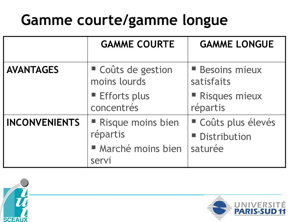 Gamme courte/gamme longue