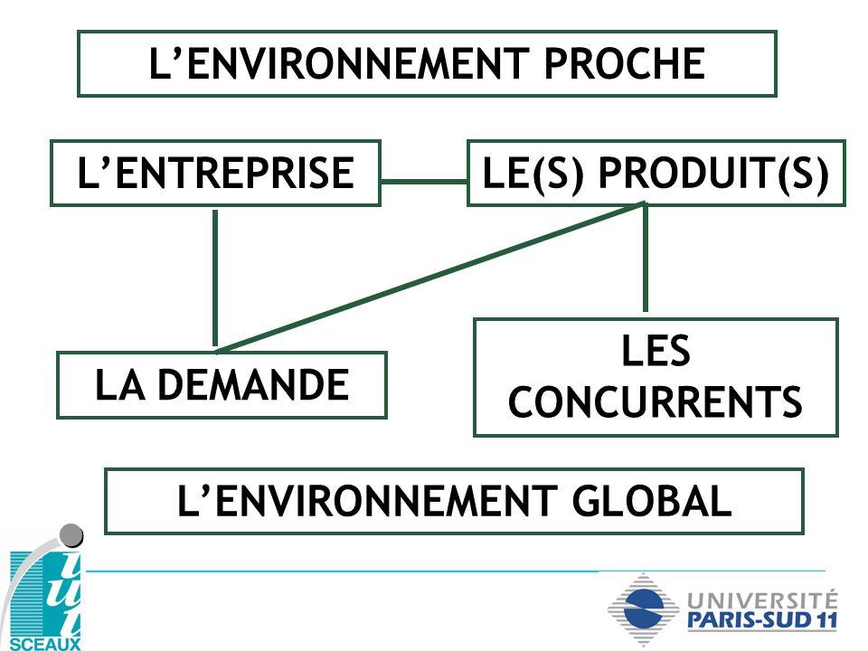 L'ENVIRONNEMENT PROCHE L'ENVIRONNEMENT GLOBAL