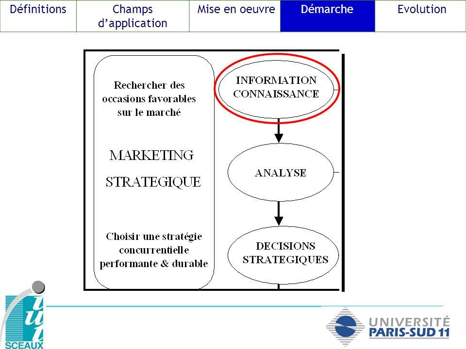 Définitions Champs d'application Mise en oeuvre Démarche Evolution 2