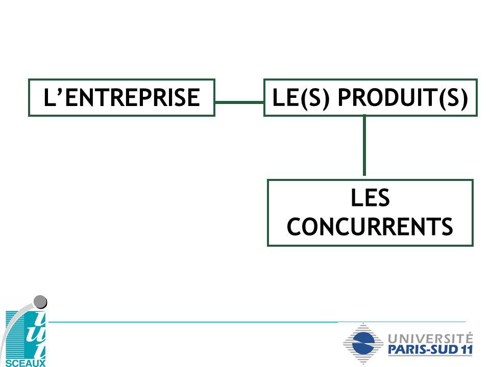 L'ENTREPRISE LE(S) PRODUIT(S) LES CONCURRENTS