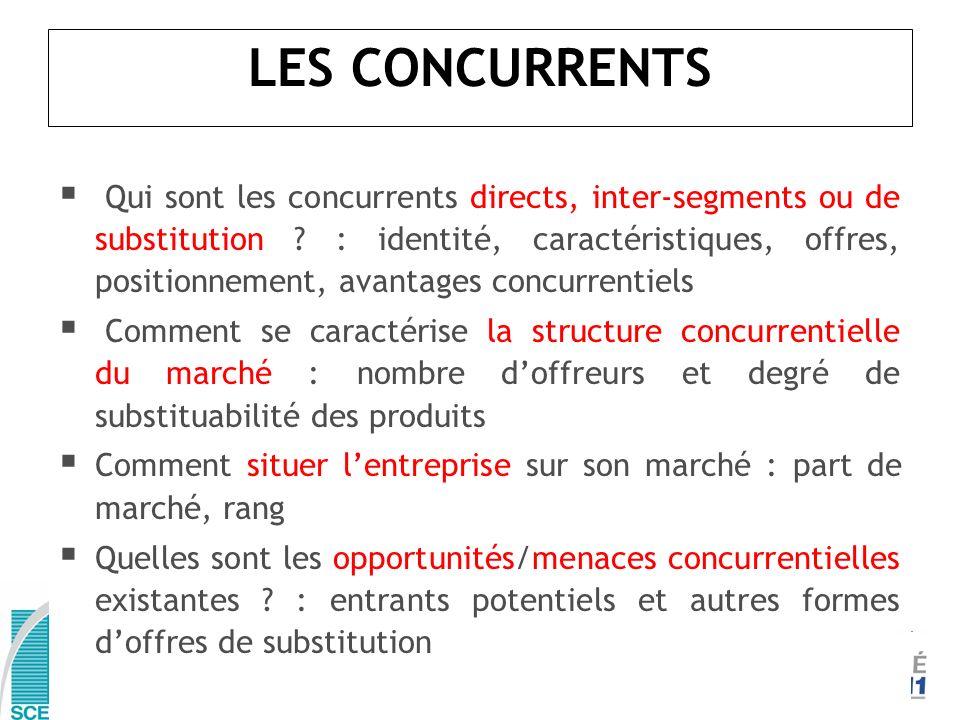 LES CONCURRENTS
