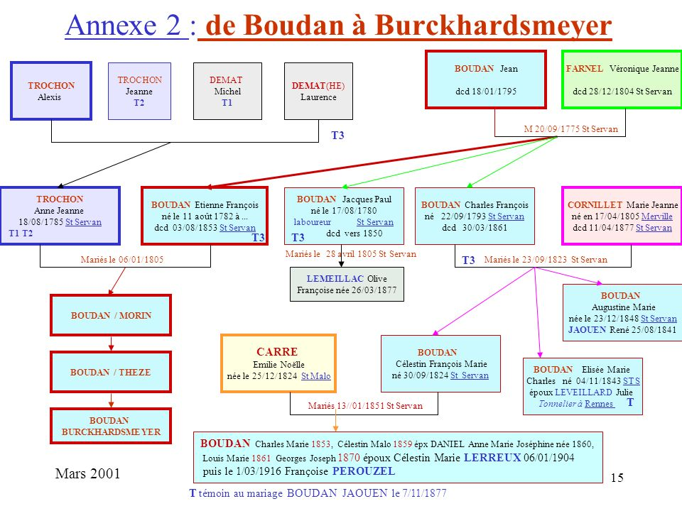 Annexe 2 : de Boudan à Burckhardsmeyer