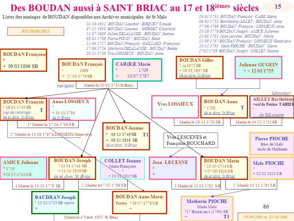 2° Mariés le 11/09/1787 à LOSSIEUX Geneviève