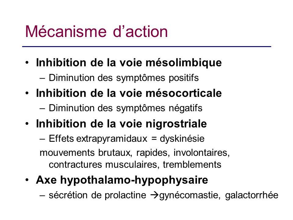 Mécanisme d'action Inhibition de la voie mésolimbique