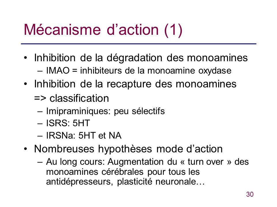Mécanisme d'action (1) Inhibition de la dégradation des monoamines