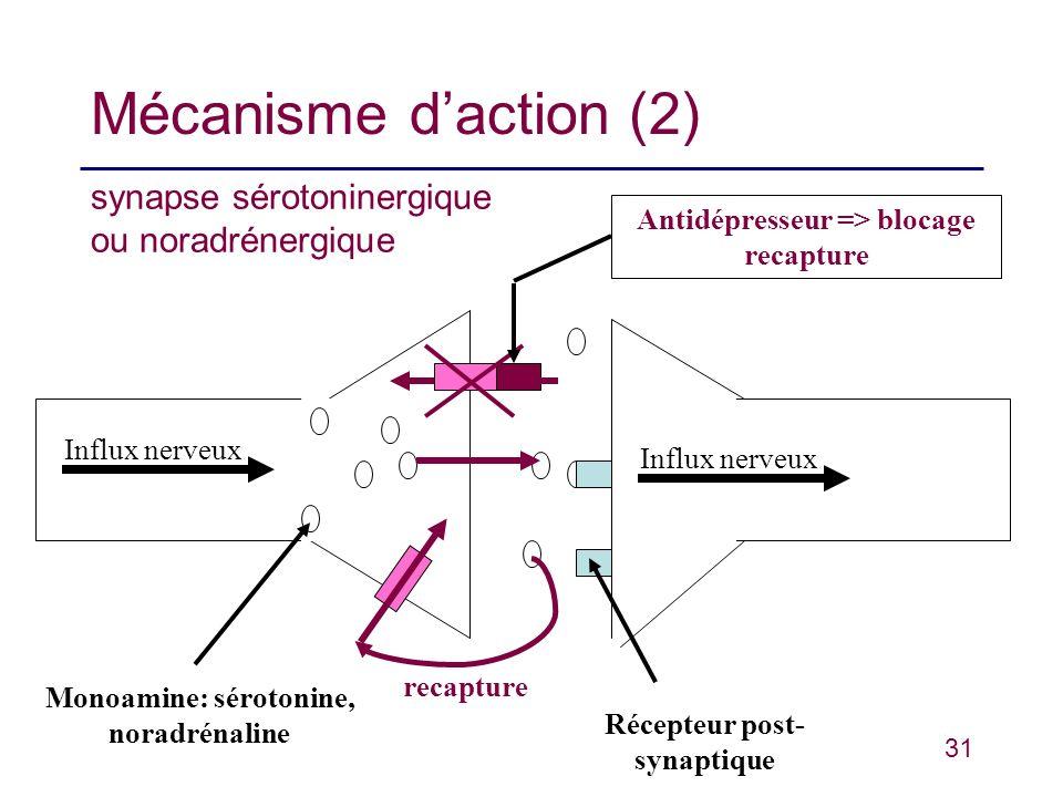 Mécanisme d'action (2) synapse sérotoninergique ou noradrénergique