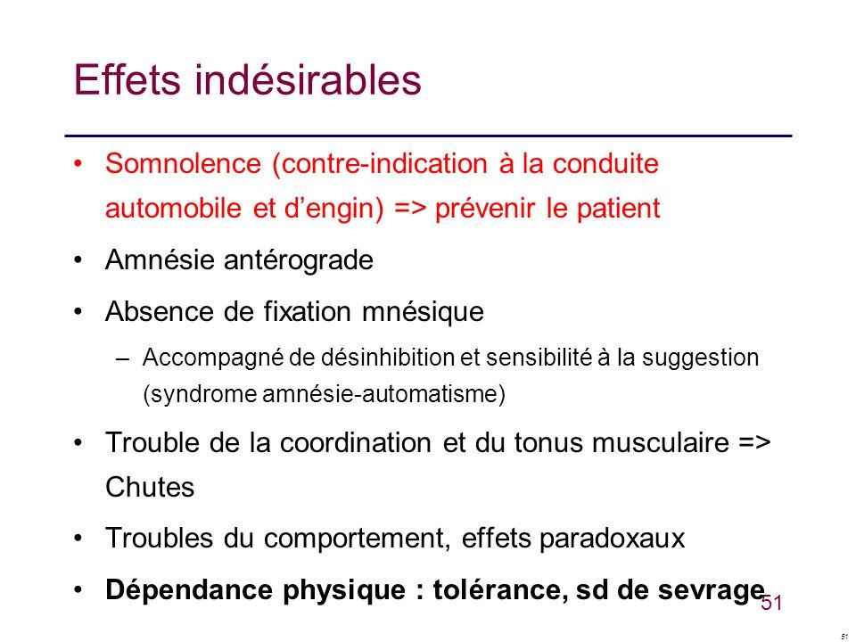 Effets indésirables Somnolence (contre-indication à la conduite automobile et d'engin) => prévenir le patient.