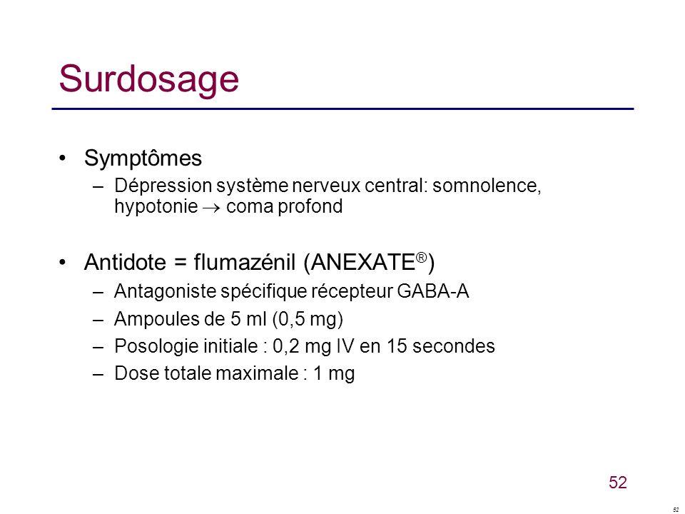 Surdosage Symptômes Antidote = flumazénil (ANEXATE®)