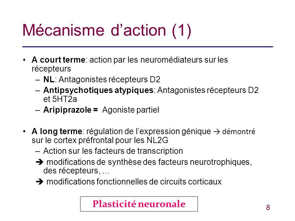 Mécanisme d'action (1) Plasticité neuronale