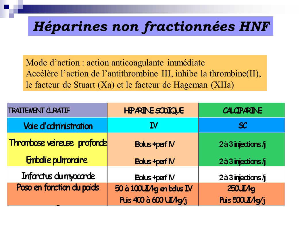 Héparines non fractionnées HNF