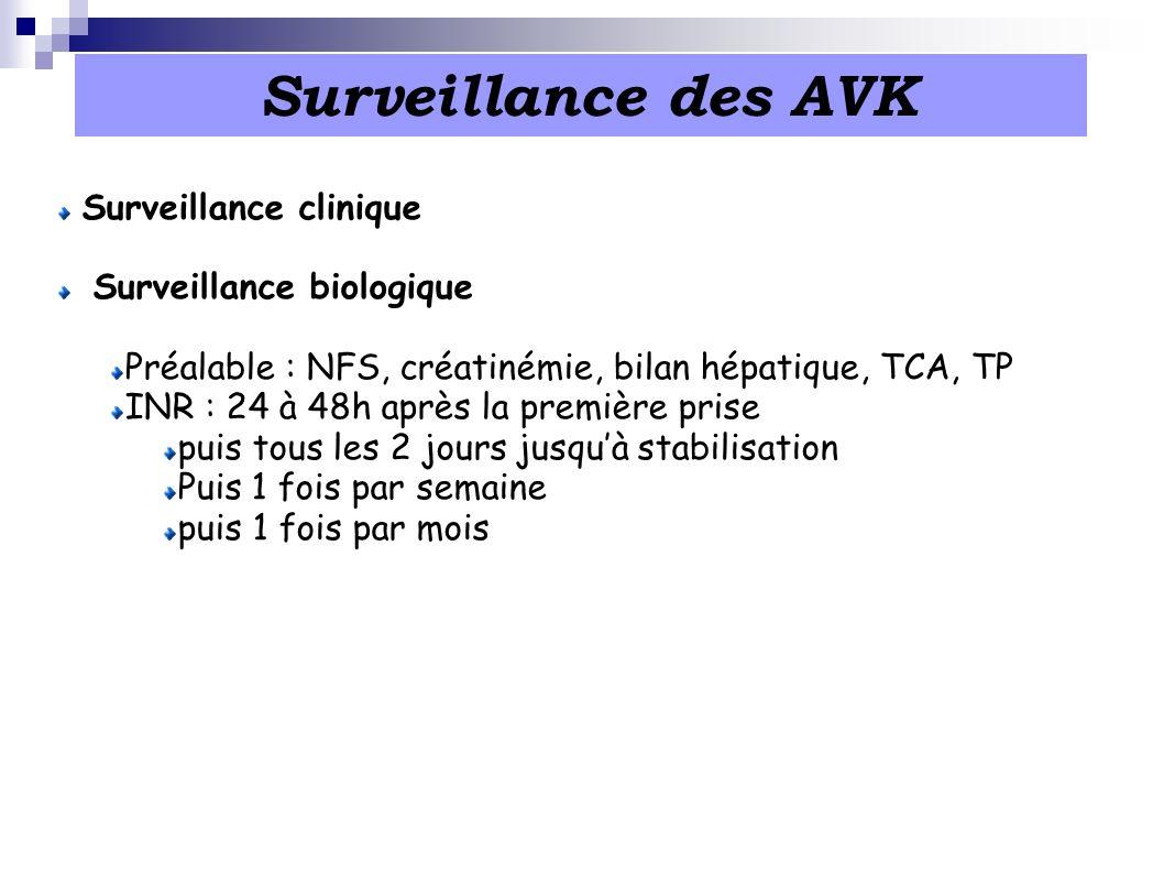 Surveillance des AVK Surveillance clinique Surveillance biologique