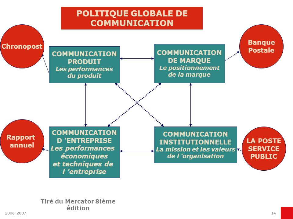 POLITIQUE GLOBALE DE COMMUNICATION