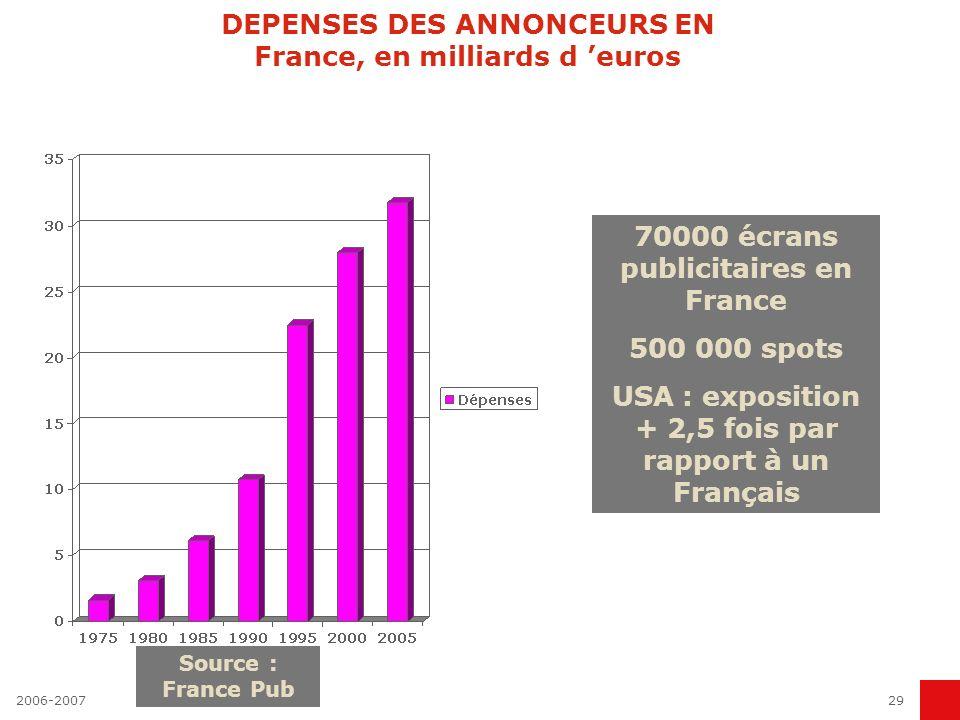 DEPENSES DES ANNONCEURS EN France, en milliards d 'euros