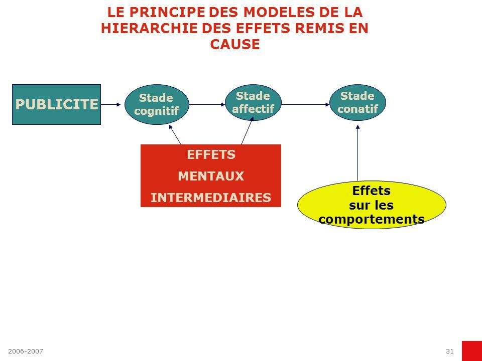 LE PRINCIPE DES MODELES DE LA HIERARCHIE DES EFFETS REMIS EN CAUSE
