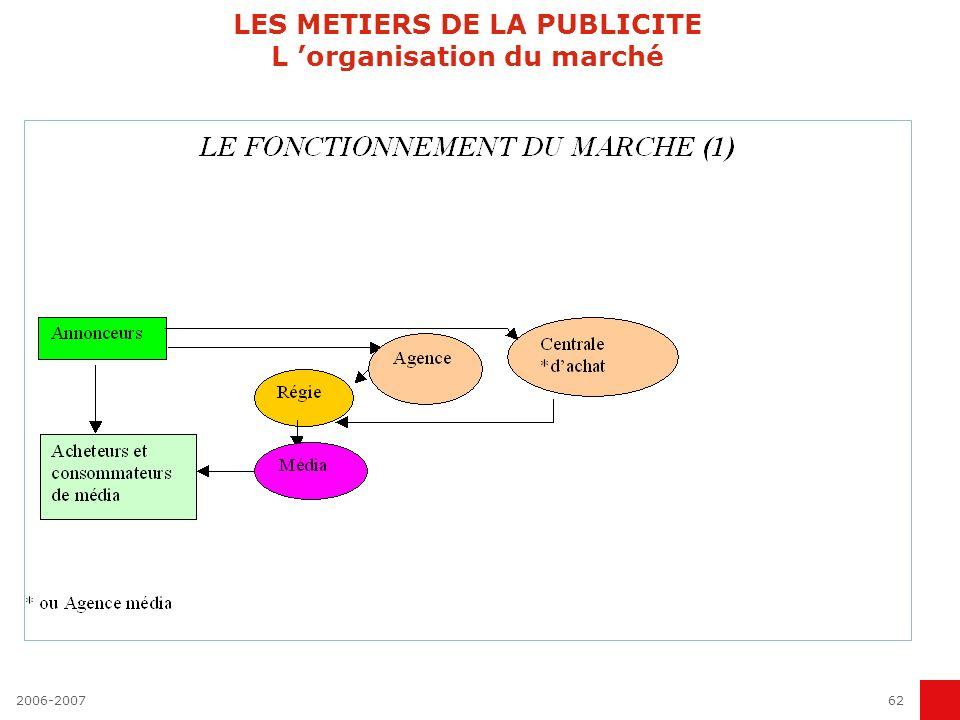 LES METIERS DE LA PUBLICITE L 'organisation du marché