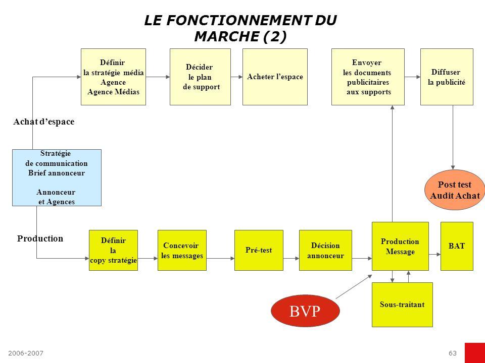 LE FONCTIONNEMENT DU MARCHE (2)