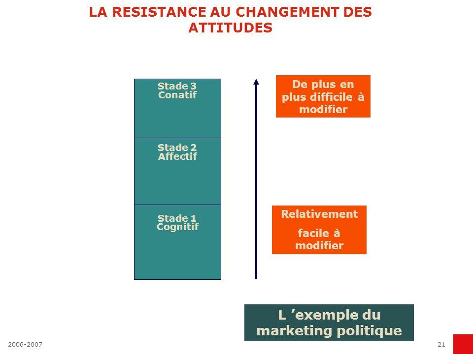 LA RESISTANCE AU CHANGEMENT DES ATTITUDES