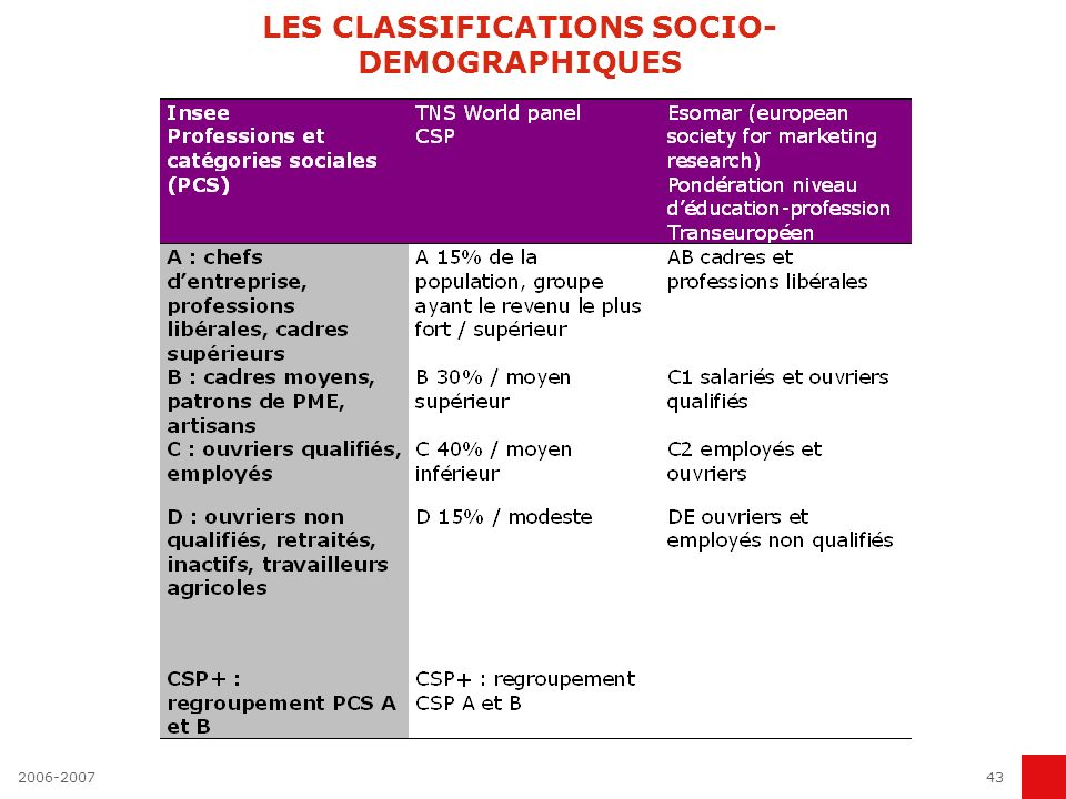 LES CLASSIFICATIONS SOCIO-DEMOGRAPHIQUES