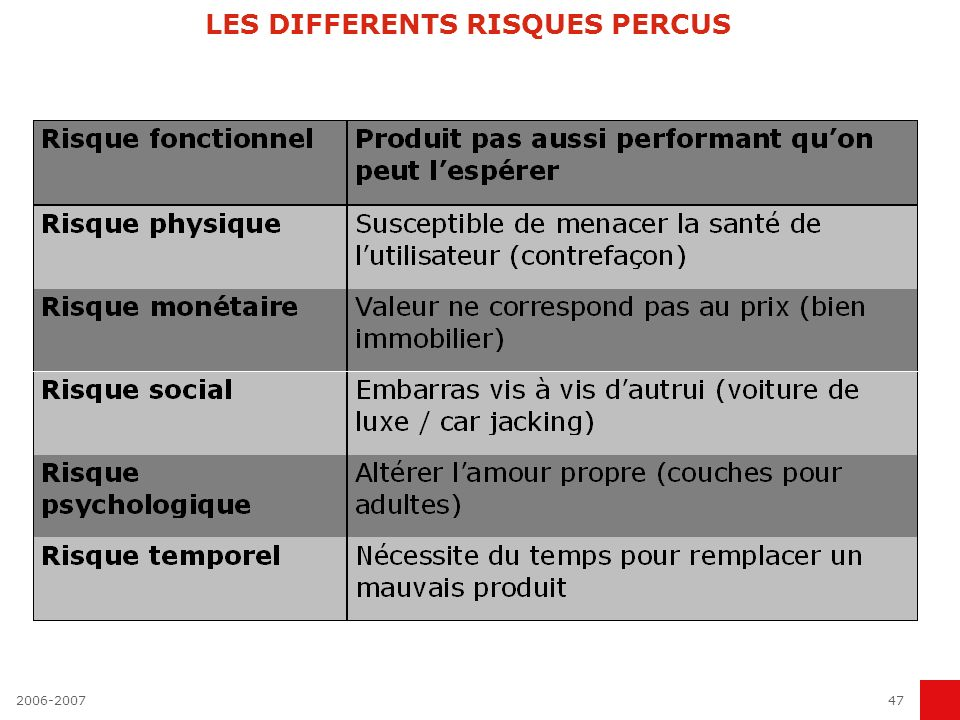 LES DIFFERENTS RISQUES PERCUS