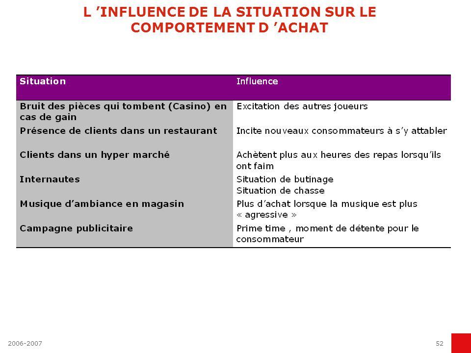 L 'INFLUENCE DE LA SITUATION SUR LE COMPORTEMENT D 'ACHAT