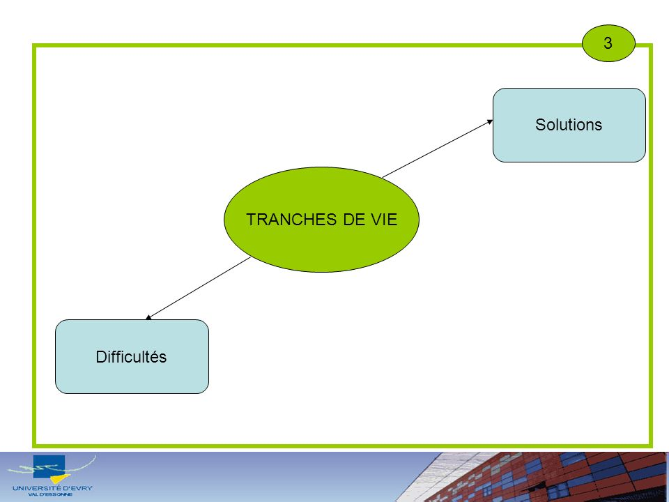 3 Solutions TRANCHES DE VIE Difficultés