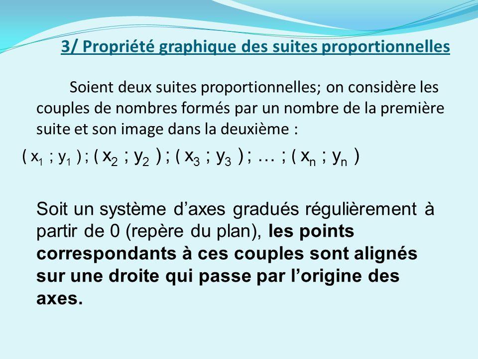 3/ Propriété graphique des suites proportionnelles