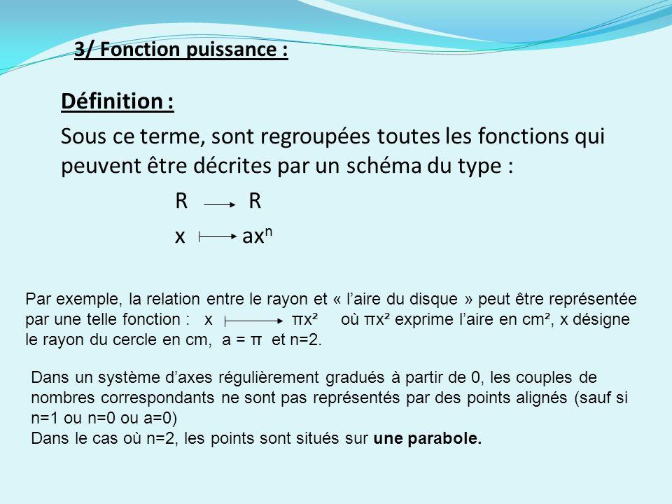3/ Fonction puissance : Définition : Sous ce terme, sont regroupées toutes les fonctions qui peuvent être décrites par un schéma du type :