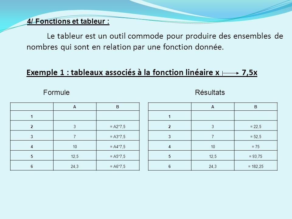 Exemple 1 : tableaux associés à la fonction linéaire x 7,5x