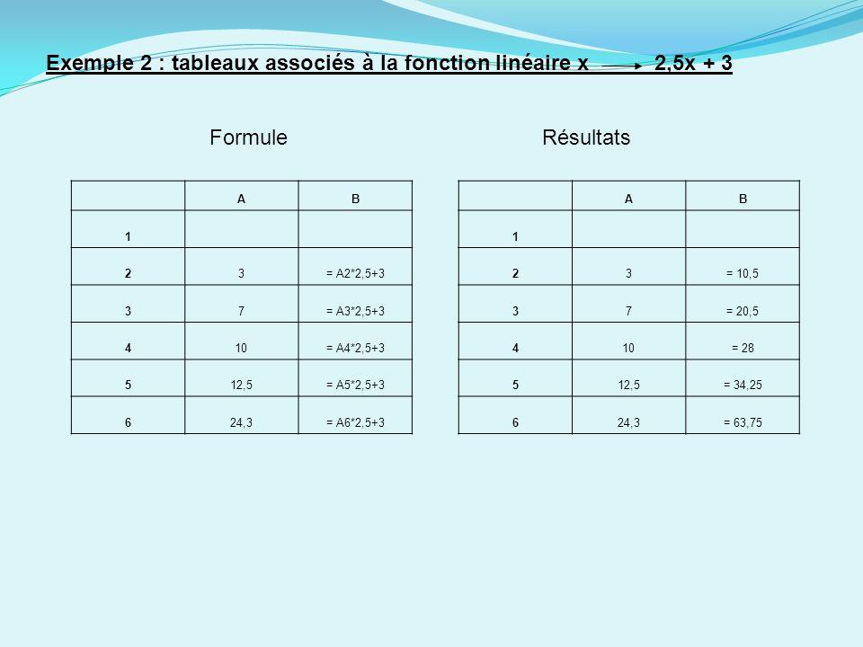Exemple 2 : tableaux associés à la fonction linéaire x 2,5x + 3