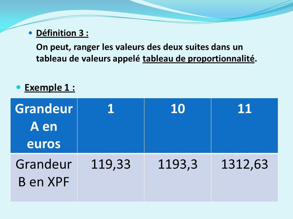 Grandeur A en euros 1 10 11 Grandeur B en XPF 119,33 1193,3 1312,63