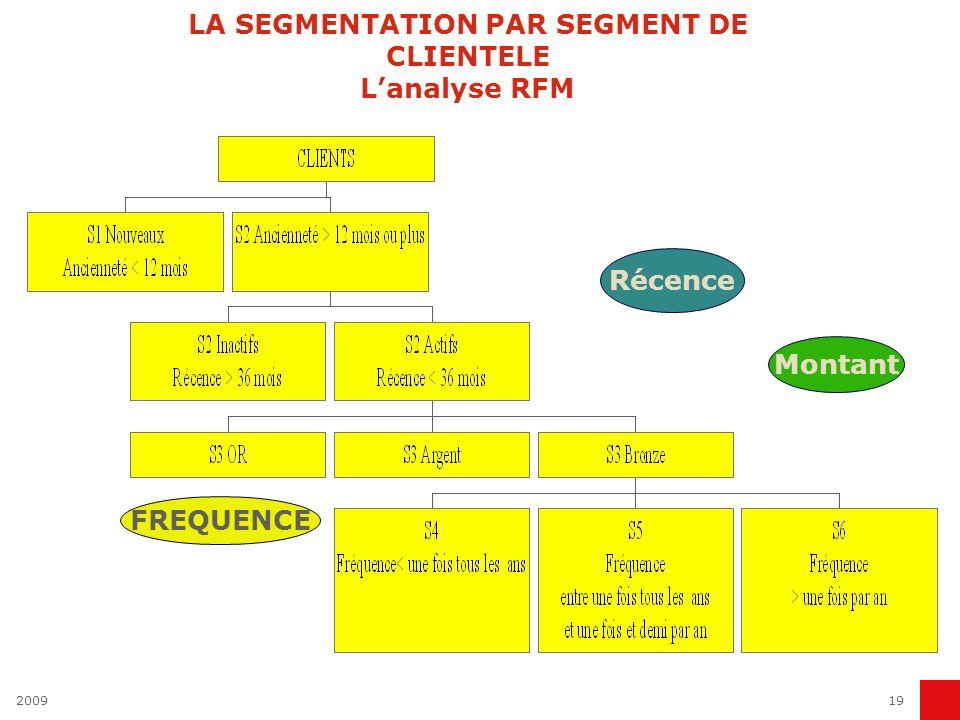 LA SEGMENTATION PAR SEGMENT DE CLIENTELE L'analyse RFM