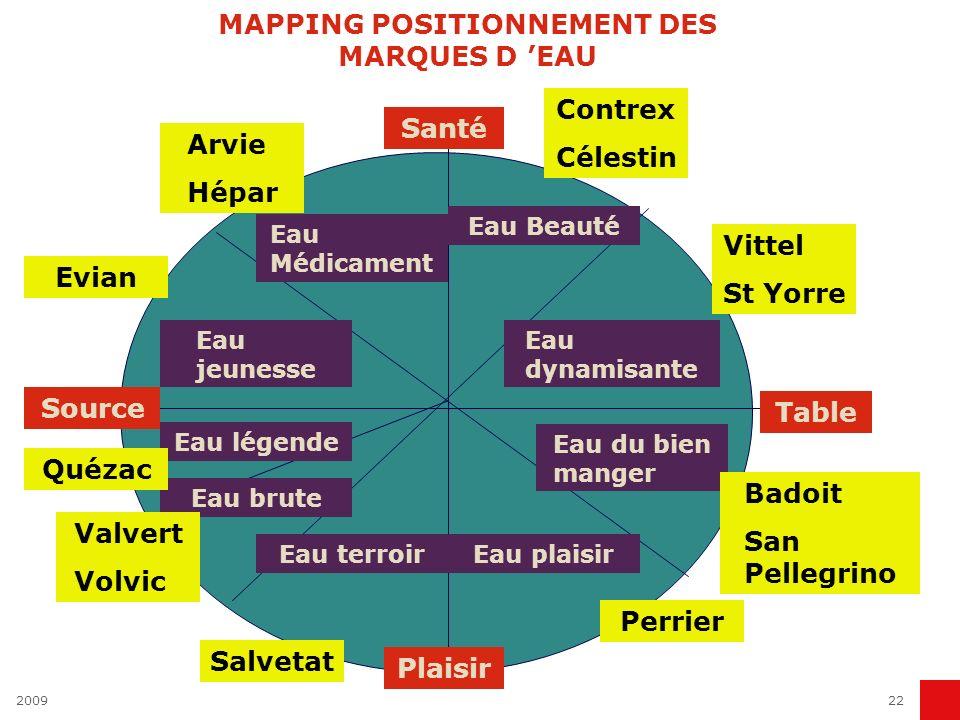 MAPPING POSITIONNEMENT DES MARQUES D 'EAU