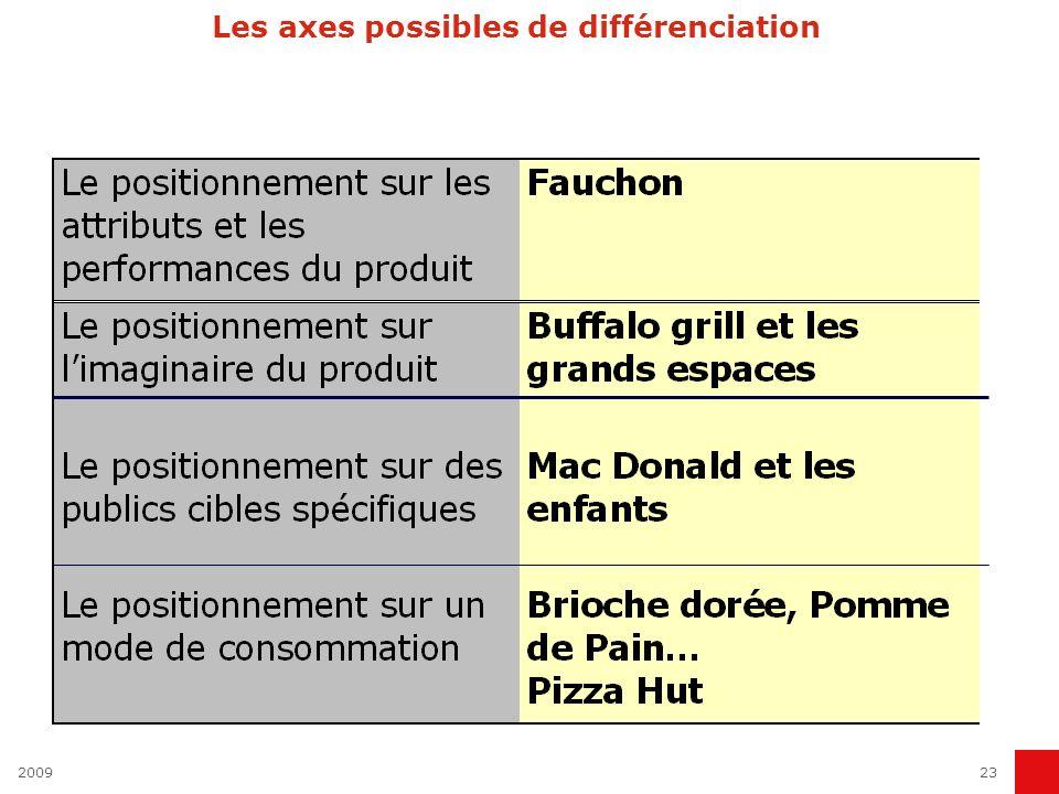 Les axes possibles de différenciation